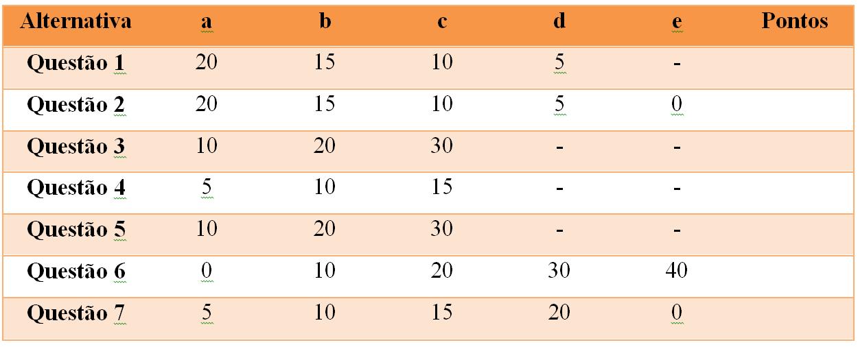 tabela de pontuação teste perfil de investidor